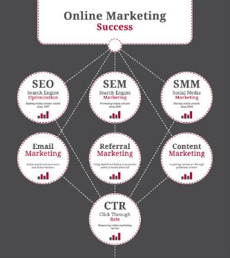 Digital marketing posts online marketing graphic